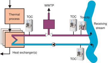Měření TOC v chladící vodě On-line analyzátor QuickTOCultra od LAR Process Analyses AG je měřící systém pro stanovení celkového organického uhlíku (TOC) ve vodě. Parametr TOC je používán pro stanovení kvality chladicí vody.